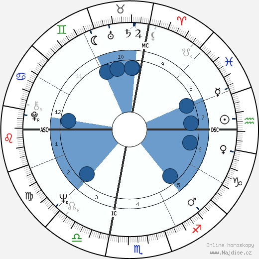 David Selby wikipedie, horoscope, astrology, instagram