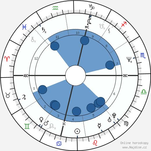 David Spade wikipedie, horoscope, astrology, instagram