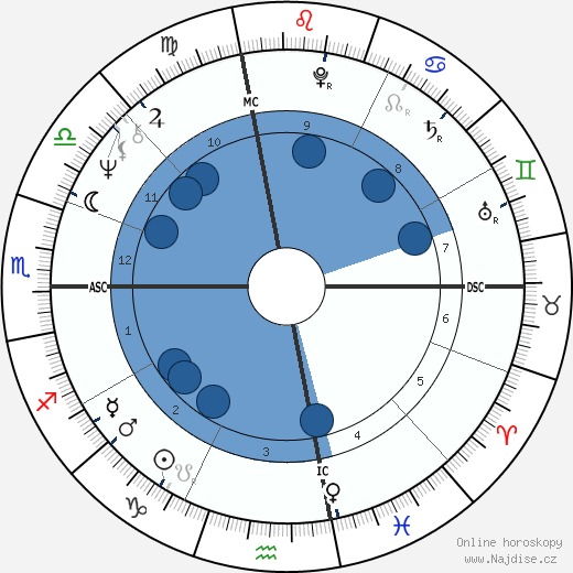 David Spangler wikipedie, horoscope, astrology, instagram