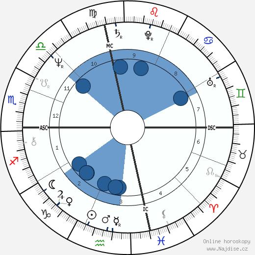 David Strathairn wikipedie, horoscope, astrology, instagram