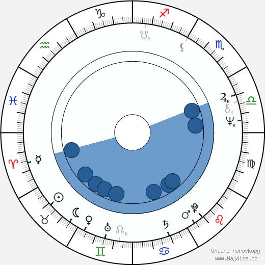 David Suchet wikipedie, horoscope, astrology, instagram