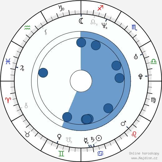 David Szendiuch wikipedie, horoscope, astrology, instagram