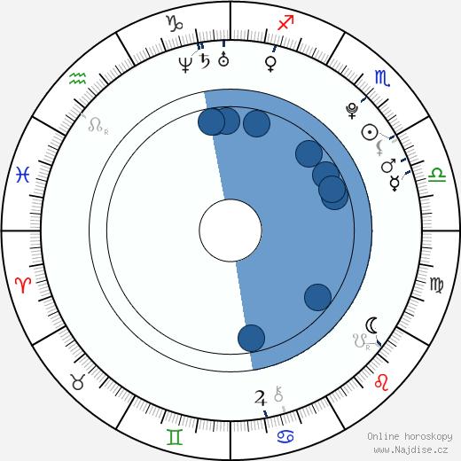 David Vobořil wikipedie, horoscope, astrology, instagram