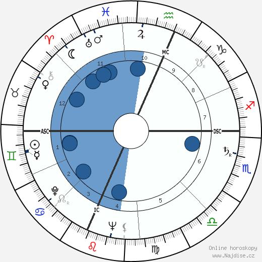 David Wagoner wikipedie, horoscope, astrology, instagram