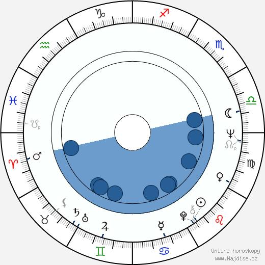 David Warner wikipedie, horoscope, astrology, instagram