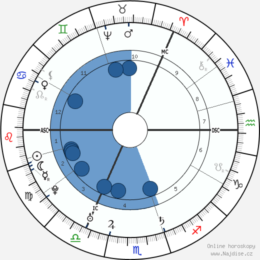David Wemyss wikipedie, horoscope, astrology, instagram