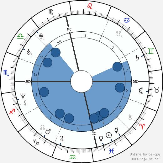 David Wilcock wikipedie, horoscope, astrology, instagram
