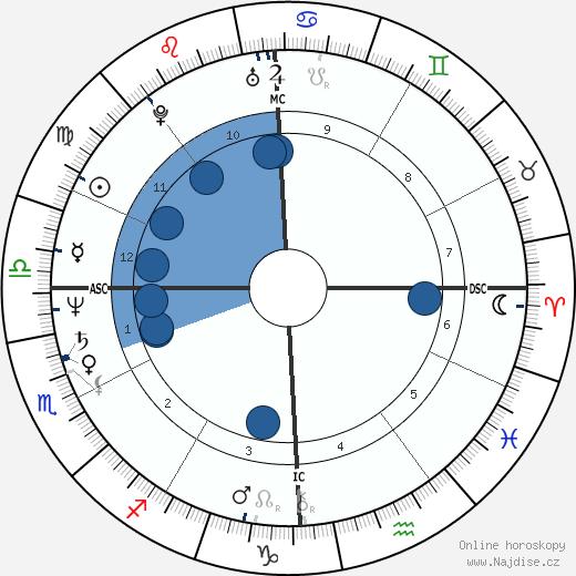 David Wojnarowicz wikipedie, horoscope, astrology, instagram