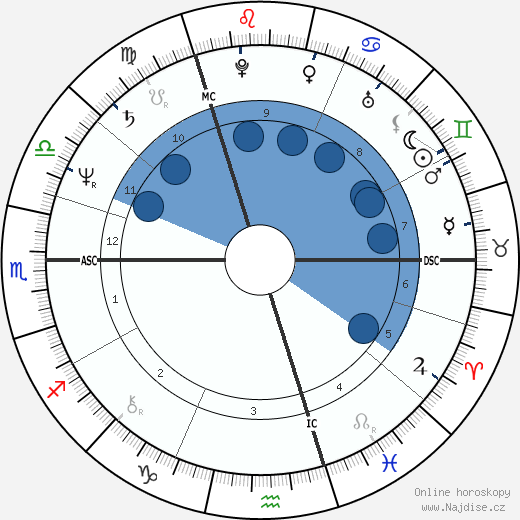 David Yip wikipedie, horoscope, astrology, instagram