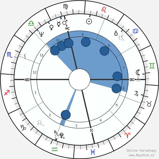Davy Crockett wikipedie, horoscope, astrology, instagram