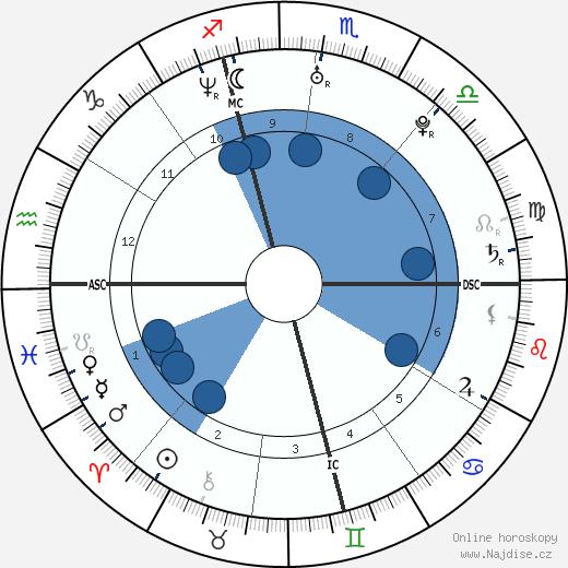 Dawn Langstroth wikipedie, horoscope, astrology, instagram