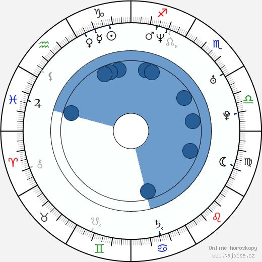 Dax Shepard wikipedie, horoscope, astrology, instagram