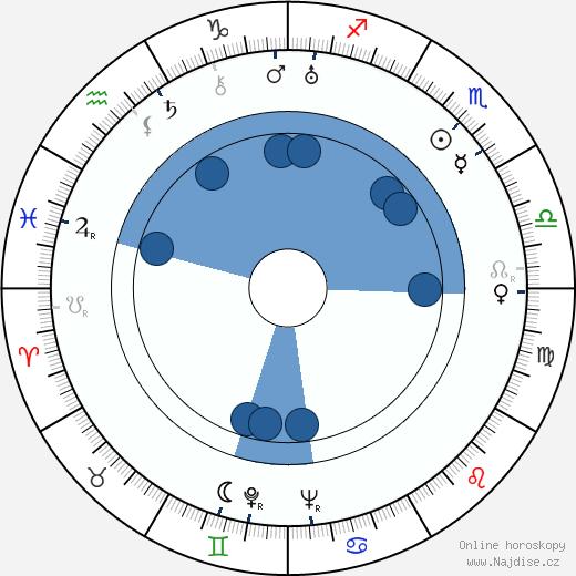 Dean Jagger wikipedie, horoscope, astrology, instagram