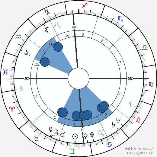 Dean Martin wikipedie, horoscope, astrology, instagram