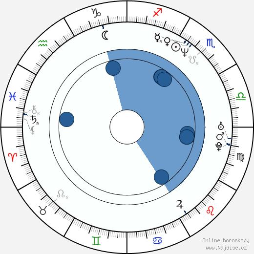 Dean McDermott wikipedie, horoscope, astrology, instagram