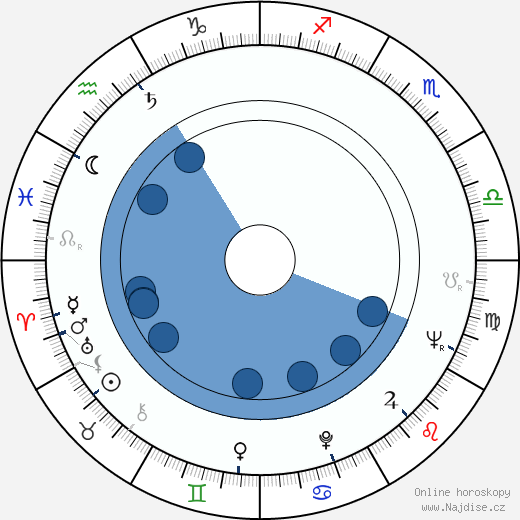 Dean O'Brien wikipedie, horoscope, astrology, instagram