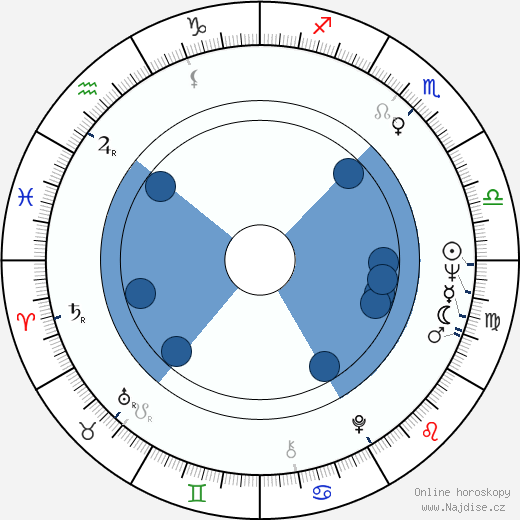 Dean Reed wikipedie, horoscope, astrology, instagram