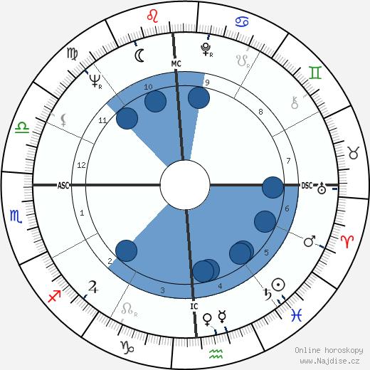 Dean Stockwell wikipedie, horoscope, astrology, instagram