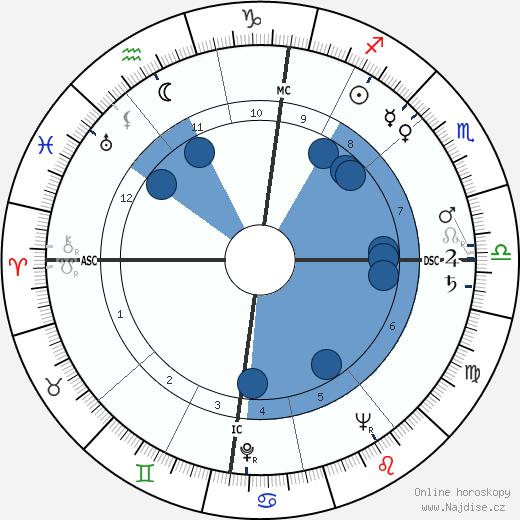 Deanna Durbin wikipedie, horoscope, astrology, instagram