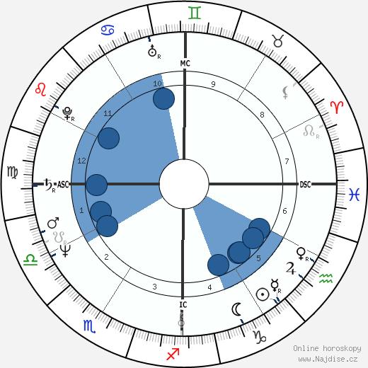 Debbie Allen wikipedie, horoscope, astrology, instagram