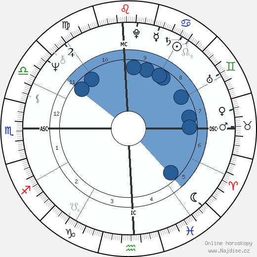 Debbie Harry wikipedie, horoscope, astrology, instagram