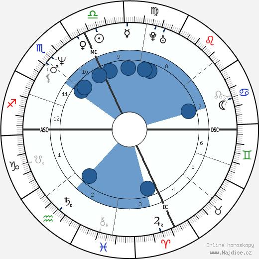 Deborah Ann Quimby wikipedie, horoscope, astrology, instagram