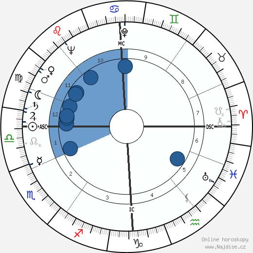 Deborah Kerr wikipedie, horoscope, astrology, instagram