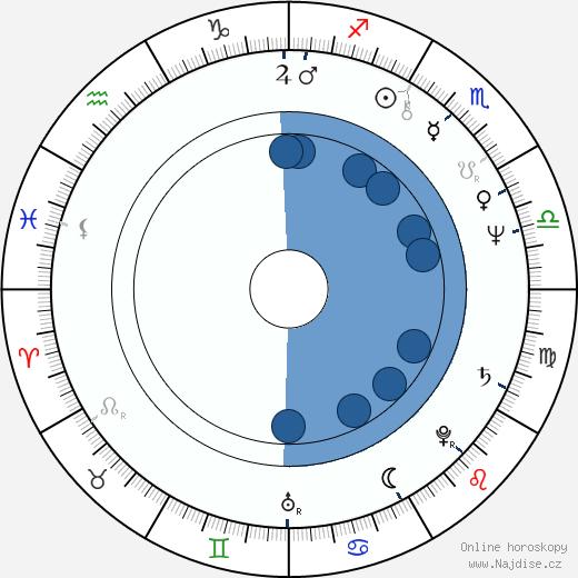 Deborah Shelton wikipedie, horoscope, astrology, instagram