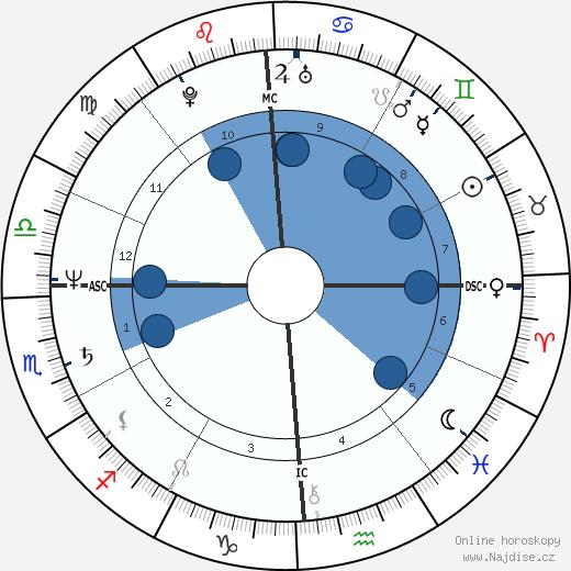 Debra Winger wikipedie, horoscope, astrology, instagram