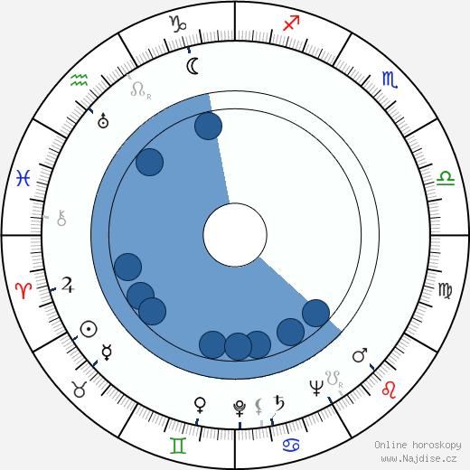 Déda Papež wikipedie, horoscope, astrology, instagram