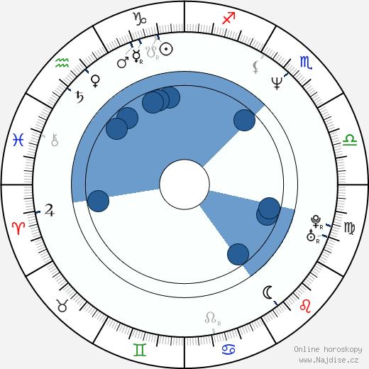 Dedee Pfeiffer wikipedie, horoscope, astrology, instagram