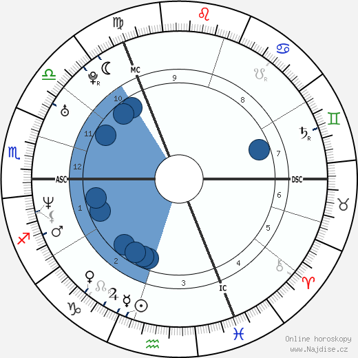 Dee Caffari wikipedie, horoscope, astrology, instagram