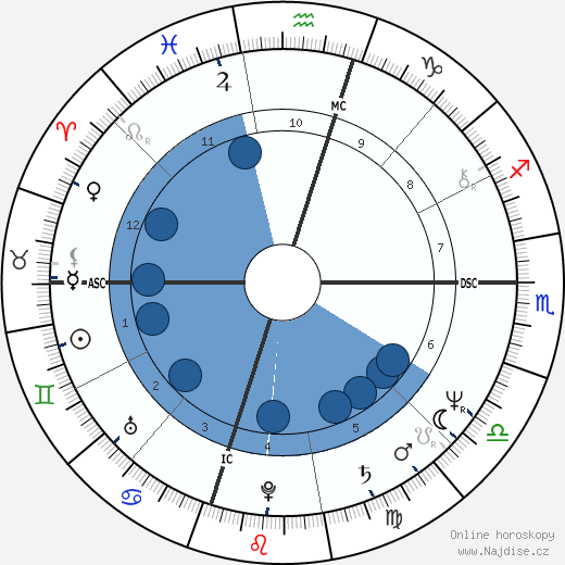 Dee Dee Bridgewater wikipedie, horoscope, astrology, instagram
