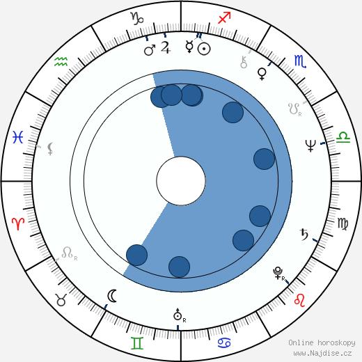 Dee Wallace wikipedie, horoscope, astrology, instagram