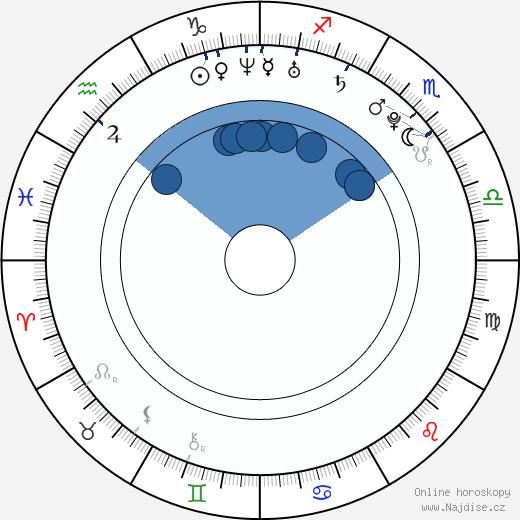 Deepika Padukone wikipedie, horoscope, astrology, instagram
