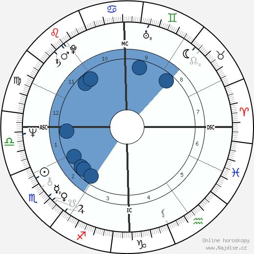 Deidre Hall wikipedie, horoscope, astrology, instagram