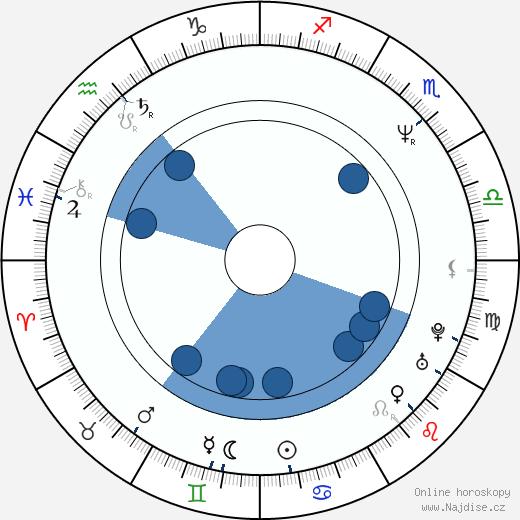 Deirdre Lovejoy wikipedie, horoscope, astrology, instagram
