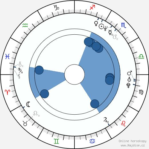 Dejan Čukić wikipedie, horoscope, astrology, instagram