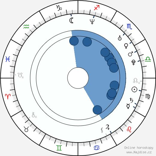 Dejan Stanković wikipedie, horoscope, astrology, instagram