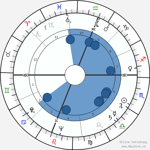 Del Rice wikipedie, horoscope, astrology, instagram