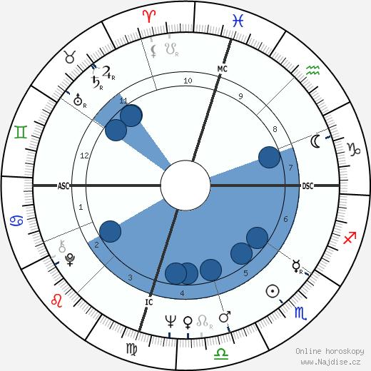 Delbert McClinton wikipedie, horoscope, astrology, instagram