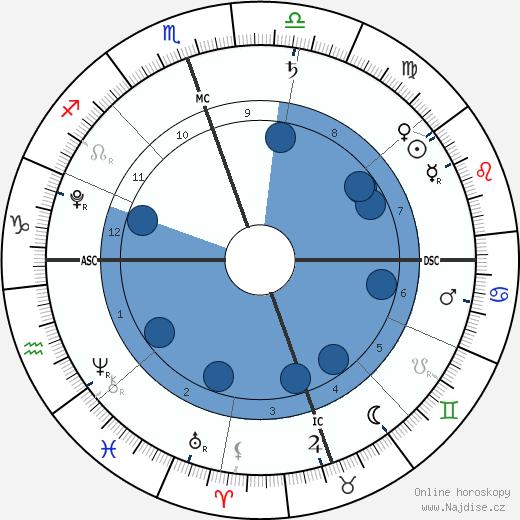 Delilah Stewart Del Toro wikipedie, horoscope, astrology, instagram