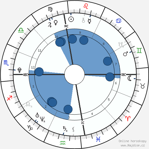Demi Lovato wikipedie, horoscope, astrology, instagram