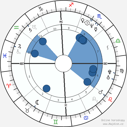 Demi Moore wikipedie, horoscope, astrology, instagram
