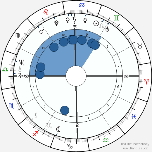 Demis Roussos wikipedie, horoscope, astrology, instagram