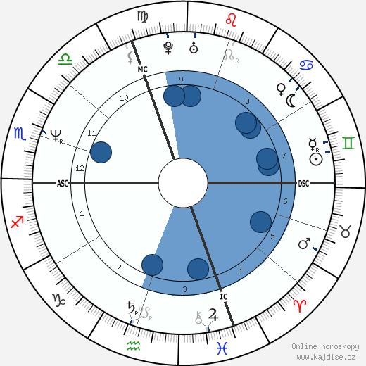 Den Harrow wikipedie, horoscope, astrology, instagram