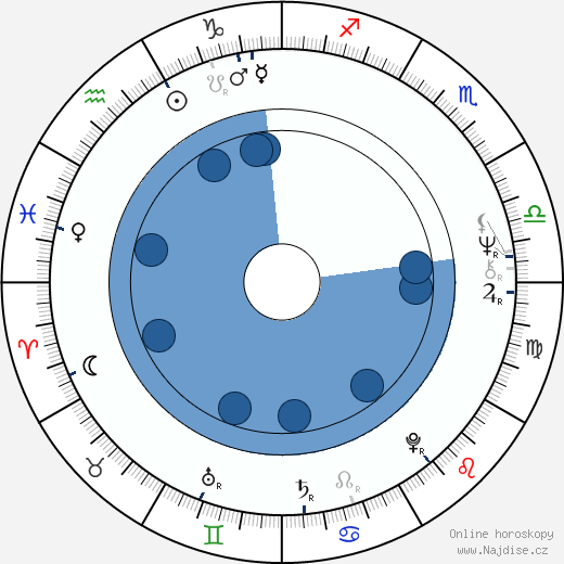 Dénes Újlaky wikipedie, horoscope, astrology, instagram