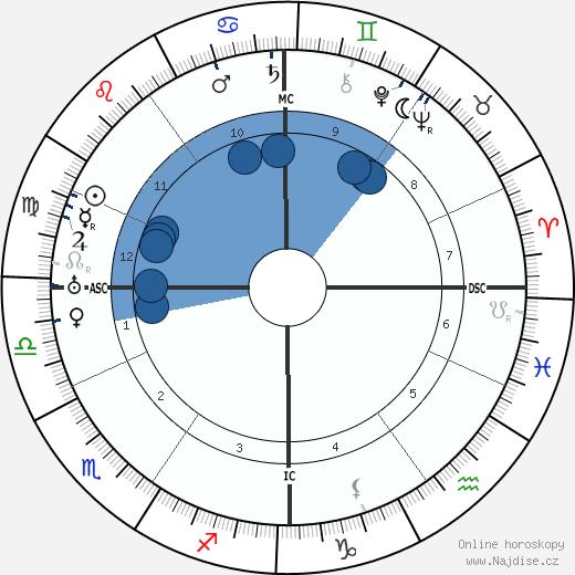 Denis d'Inès wikipedie, horoscope, astrology, instagram