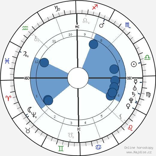 Denis Diderot wikipedie, horoscope, astrology, instagram