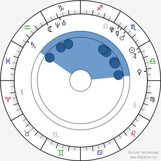 Denis Lacho wikipedie, horoscope, astrology, instagram